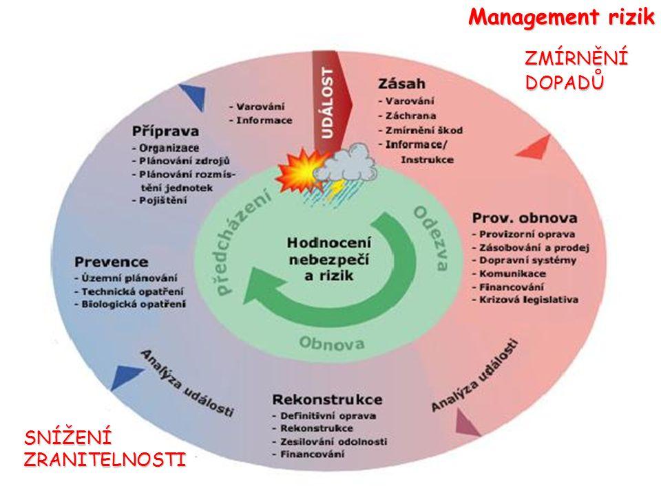 Management rizik SNÍŽENÍZRANITELNOSTI ZMÍRNĚNÍDOPADŮ