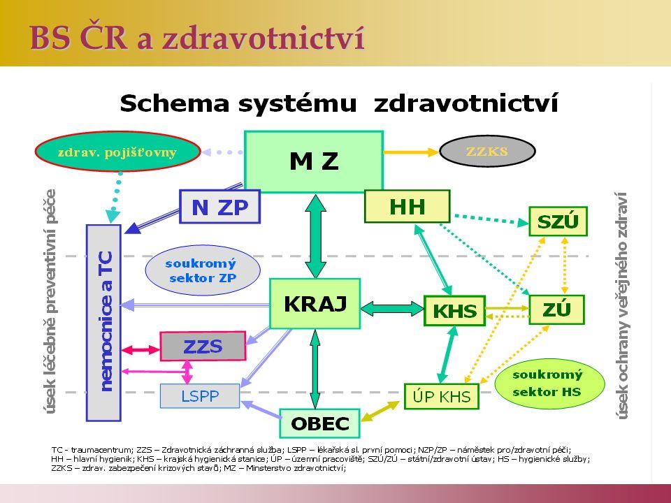 BS ČR a zdravotnictví BS ČR a zdravotnictví
