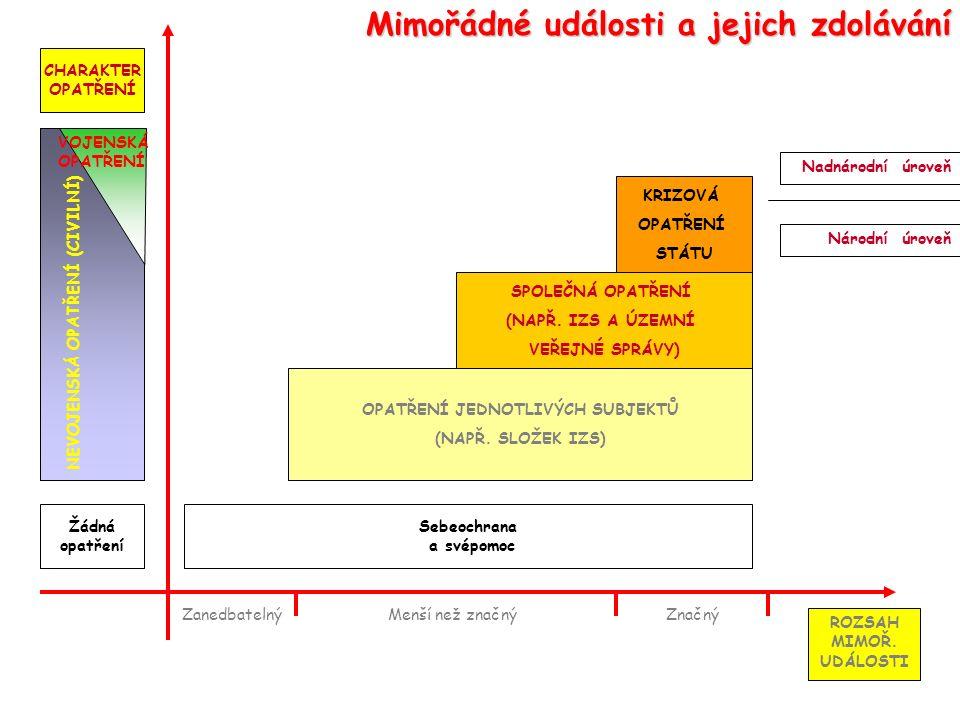 Nadnárodní úroveň Národní úroveň Zanedbatelný NEVOJENSKÁ OPATŘENÍ (CIVILNÍ) ROZSAH MIMOŘ.