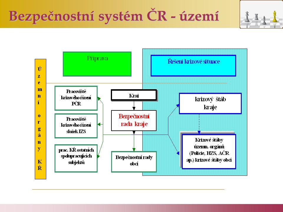 Bezpečnostní systém ČR - území