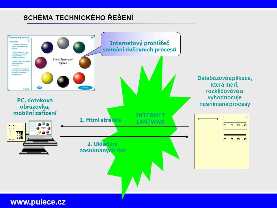www.pulece.cz Databázová aplikace, která měří, rozklíčovává a vyhodnocuje nasnímané procesy PC, doteková obrazovka, mobilní zařízení INTERNET LAN/WAN 2.