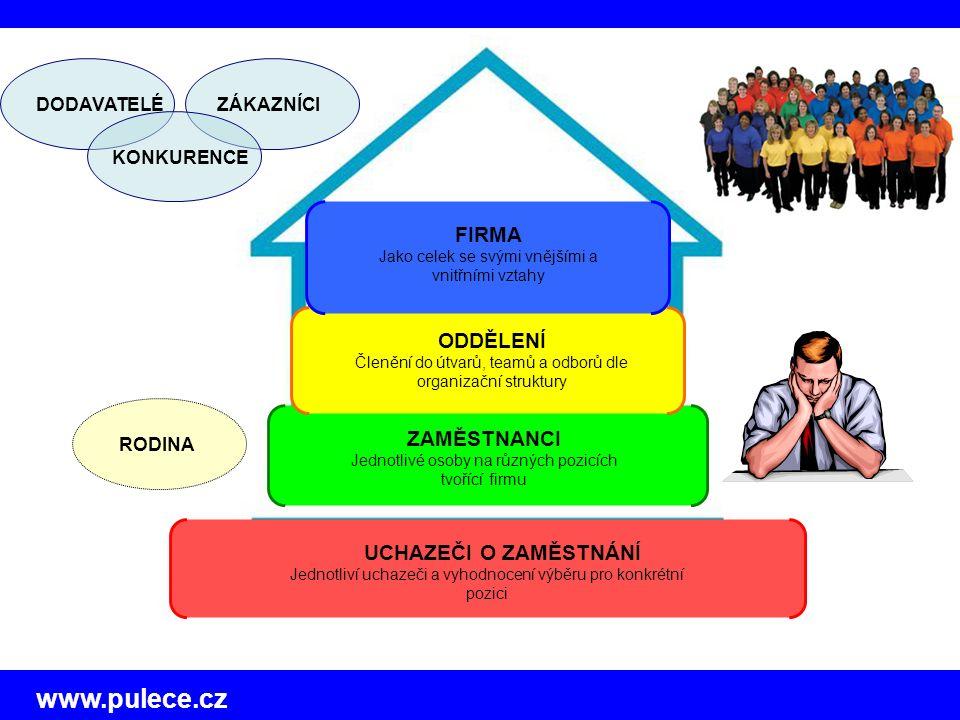 www.pulece.cz UCHAZEČI O ZAMĚSTNÁNÍ Jednotliví uchazeči a vyhodnocení výběru pro konkrétní pozici ZAMĚSTNANCI Jednotlivé osoby na různých pozicích tvořící firmu ODDĚLENÍ Členění do útvarů, teamů a odborů dle organizační struktury ZÁKAZNÍCIDODAVATELÉ KONKURENCE RODINA FIRMA Jako celek se svými vnějšími a vnitřními vztahy