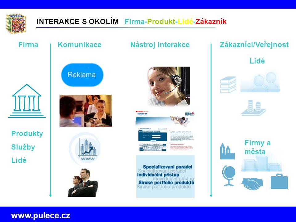 www.pulece.cz INTERAKCE S OKOLÍM Firma-Produkt-Lidé-Zákazník Firmy a města Lidé Firma Produkty Služby Lidé KomunikaceNástroj InterakceZákazníci/Veřejnost