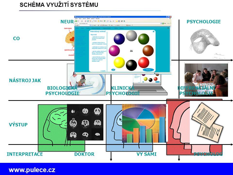 www.pulece.cz NEUROBILOOGIE CO NÁSTROJ JAK SCHÉMA VYUŽITÍ SYSTÉMU PSYCHOLOGIEBARVY ŽIVOTA VÝSTUP INTERPRETACEDOKTORVY SAMIPSYCHOLOG KLINICKÁ PSYCHOLOGIE BIOLOGICKÁ PSYCHOLOGIE DIFERENCIÁLNÍ PSYCHOLOGIE
