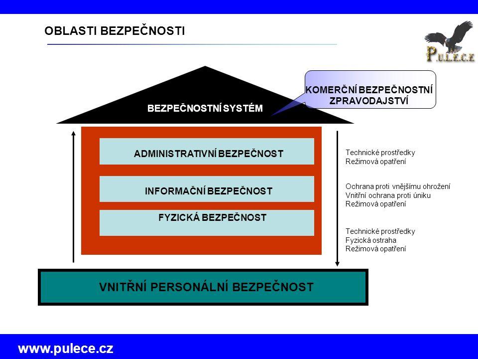 www.pulece.cz Technické prostředky Fyzická ostraha Režimová opatření OBLASTI BEZPEČNOSTI VNITŘNÍ PERSONÁLNÍ BEZPEČNOST FYZICKÁ BEZPEČNOST INFORMAČNÍ BEZPEČNOST ADMINISTRATIVNÍ BEZPEČNOST Ochrana proti vnějšímu ohrožení Vnitřní ochrana proti úniku Režimová opatření Technické prostředky Režimová opatření BEZPEČNOSTNÍ SYSTÉM KOMERČNÍ BEZPEČNOSTNÍ ZPRAVODAJSTVÍ
