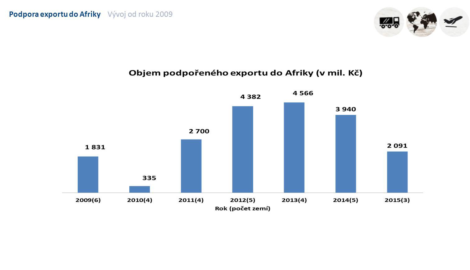 Podpora exportu do AfrikyVývoj od roku 2009