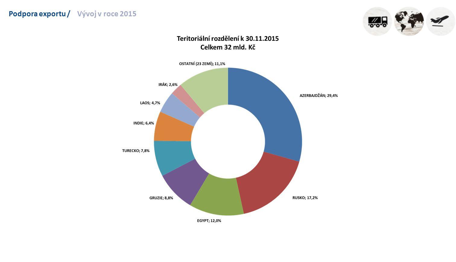 Podpora exportu /Vývoj v roce 2015