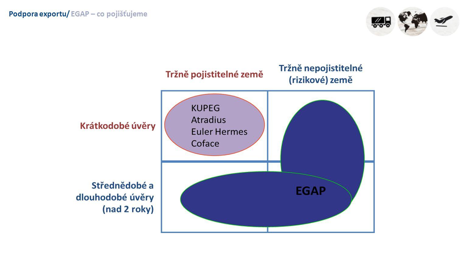 """Podpora exportu/Co pojišťujeme Pojišťujeme faktury už od 100.000,-Kč (produkt B a C) Díky roli EGAP získávají exportéři přístup k financování Pojištění EGAP bankami akceptováno jako plnohodnotné zajištění úvěru – """"nulová váha rizika Výhoda: Pro exportéra – peníze ihned doma Pro importéra – výborné finanční podmínky, které by pravděpodobně nebyl schopen sám na domácím trhu získat"""