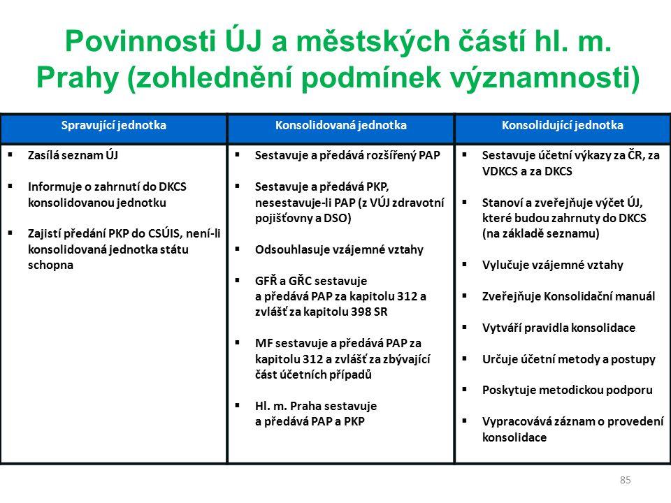 85 Spravující jednotkaKonsolidovaná jednotkaKonsolidující jednotka  Zasílá seznam ÚJ  Informuje o zahrnutí do DKCS konsolidovanou jednotku  Zajistí předání PKP do CSÚIS, není-li konsolidovaná jednotka státu schopna  Sestavuje a předává rozšířený PAP  Sestavuje a předává PKP, nesestavuje-li PAP (z VÚJ zdravotní pojišťovny a DSO)  Odsouhlasuje vzájemné vztahy  GFŘ a GŘC sestavuje a předává PAP za kapitolu 312 a zvlášť za kapitolu 398 SR  MF sestavuje a předává PAP za kapitolu 312 a zvlášť za zbývající část účetních případů  Hl.