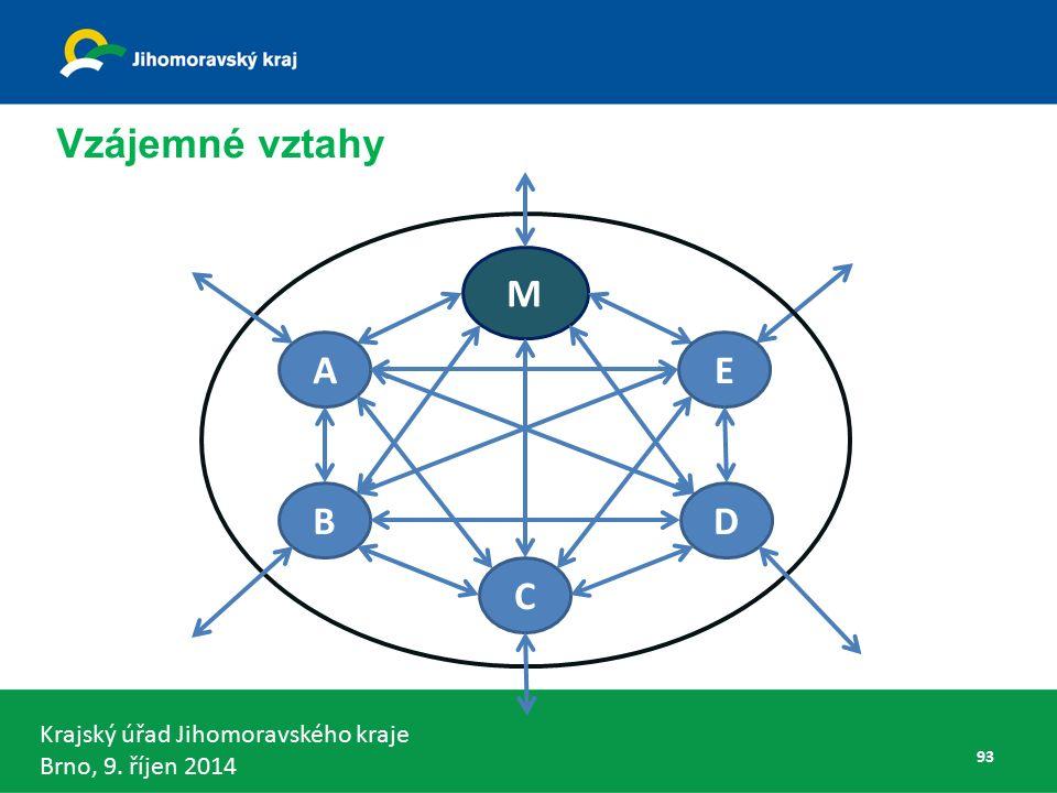 Krajský úřad Jihomoravského kraje Brno, 9. říjen 2014 Vzájemné vztahy A M C B E D 93