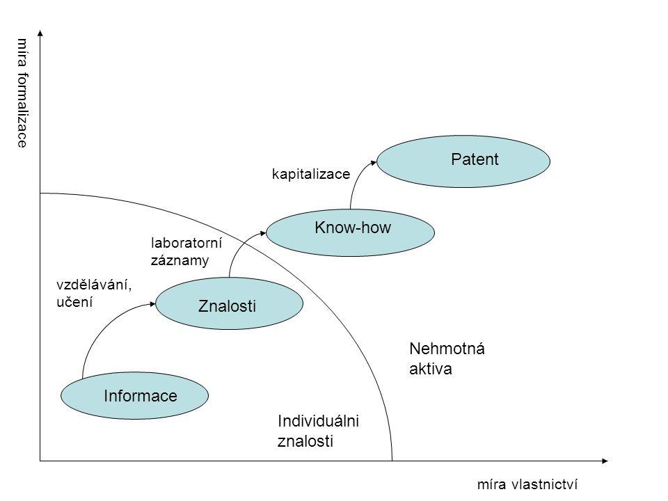 míra vlastnictví míra formalizace Informace Znalosti Know-how Patent Individuálni znalosti Nehmotná aktiva vzdělávání, učení laboratorní záznamy kapit