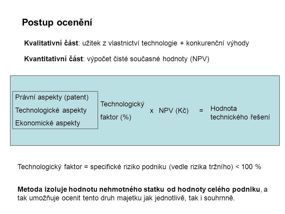 Postup ocenění Právní aspekty (patent) Technologické aspekty Ekonomické aspekty Technologický faktor (%) NPV (Kč)=x Hodnota technického řešení Kvantitativní část: výpočet čisté současné hodnoty (NPV) Technologický faktor = specifické riziko podniku (vedle rizika tržního) < 100 % Kvalitativní část: užitek z vlastnictví technologie + konkurenční výhody Metoda izoluje hodnotu nehmotného statku od hodnoty celého podniku, a tak umožňuje ocenit tento druh majetku jak jednotlivě, tak i souhrnně.