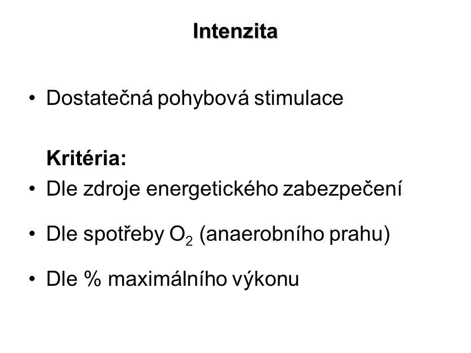 Intenzita Dostatečná pohybová stimulace Kritéria: Dle zdroje energetického zabezpečení Dle spotřeby O 2 (anaerobního prahu) Dle % maximálního výkonu