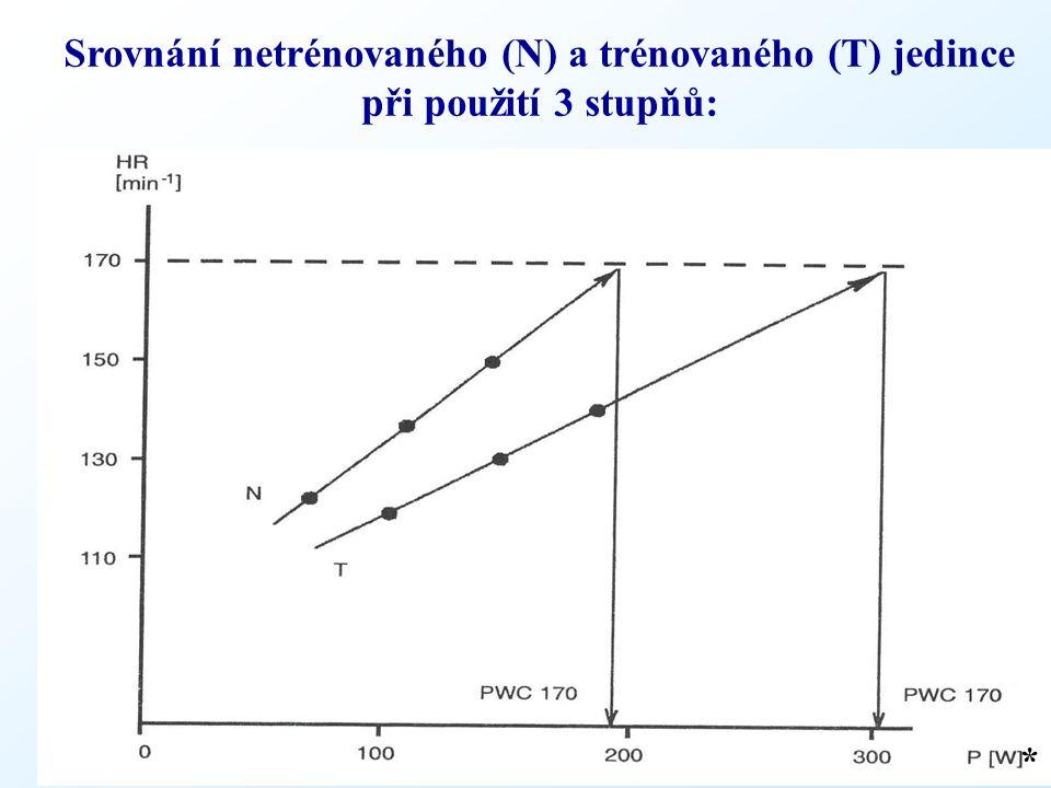 * Srovnání netrénovaného (N) a trénovaného (T) jedince při použití 3 stupňů: