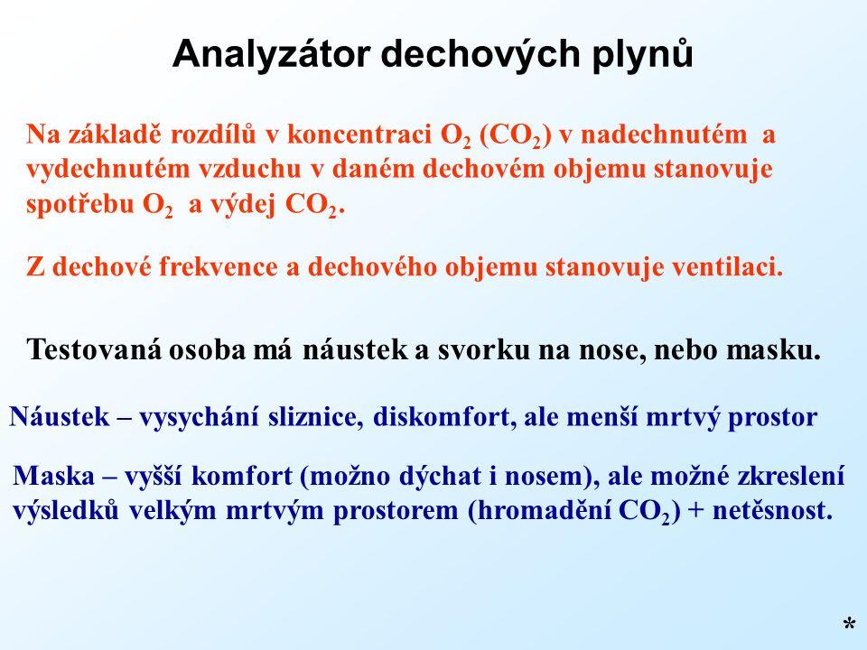 Analyzátor dechových plynů Na základě rozdílů v koncentraci O 2 (CO 2 ) v nadechnutém a vydechnutém vzduchu v daném dechovém objemu stanovuje spotřebu O 2 a výdej CO 2.