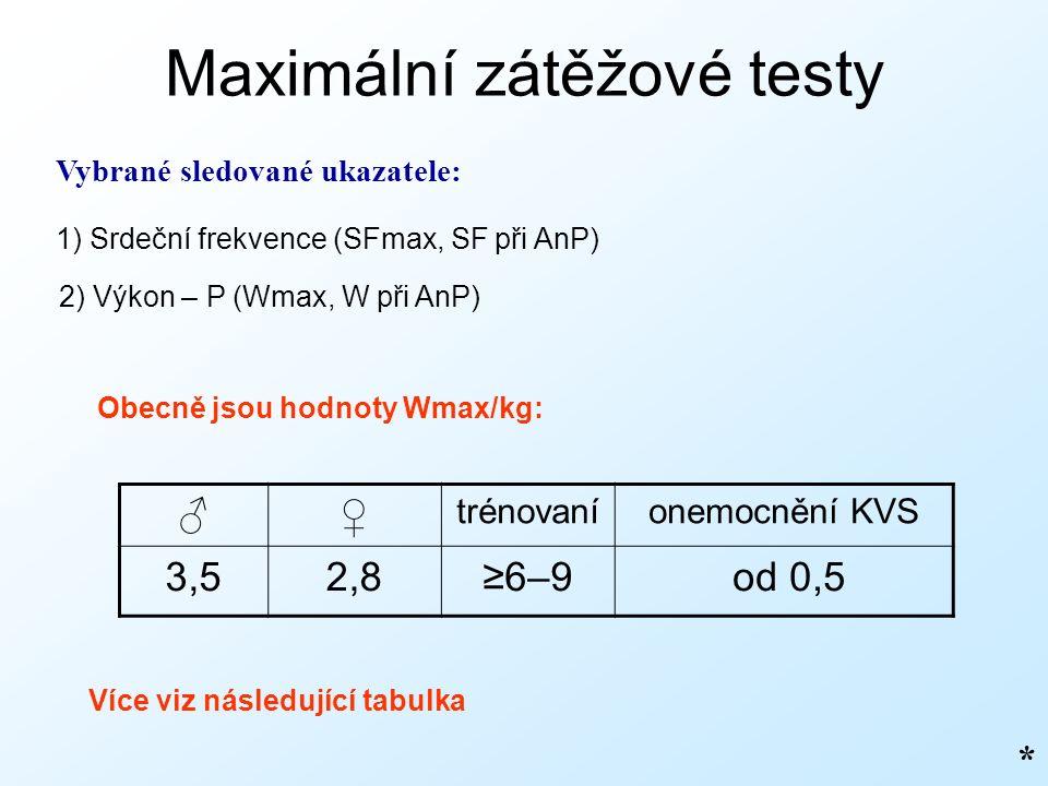 Maximální zátěžové testy Vybrané sledované ukazatele: 1) Srdeční frekvence (SFmax, SF při AnP) 2) Výkon – P (Wmax, W při AnP) Obecně jsou hodnoty Wmax/kg: ♂♀ trénovaníonemocnění KVS 3,52,8≥6–9 od 0,5 Více viz následující tabulka *
