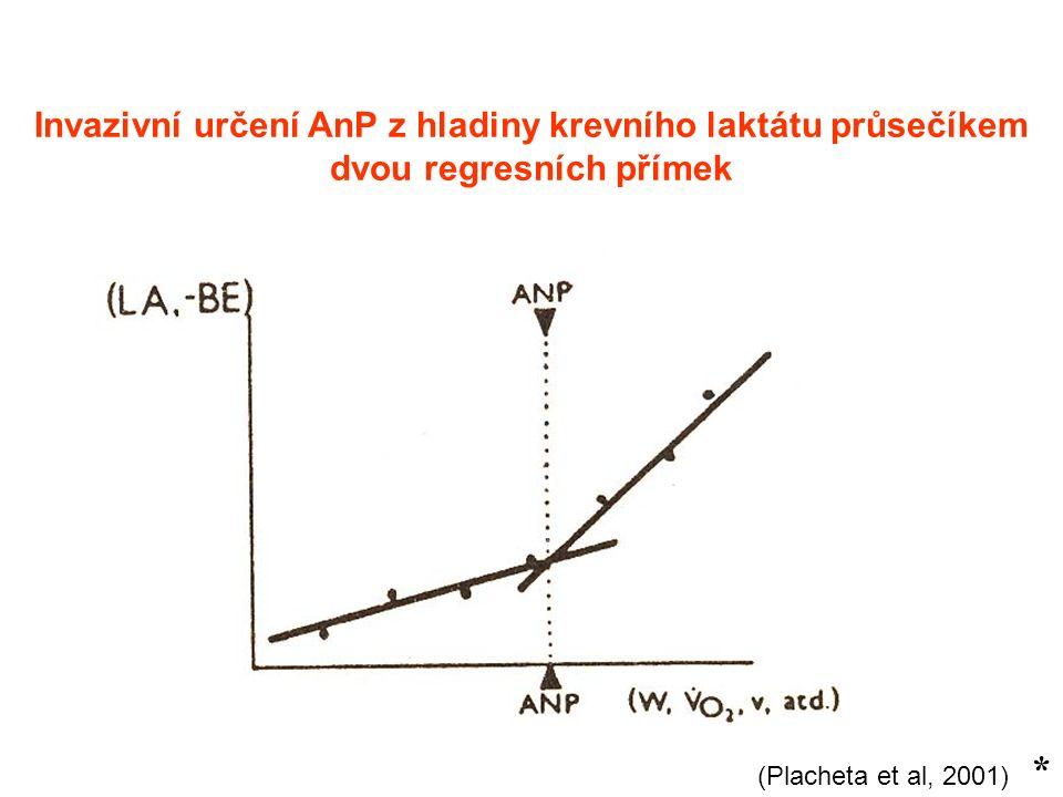 (Placheta et al, 2001) * Invazivní určení AnP z hladiny krevního laktátu průsečíkem dvou regresních přímek