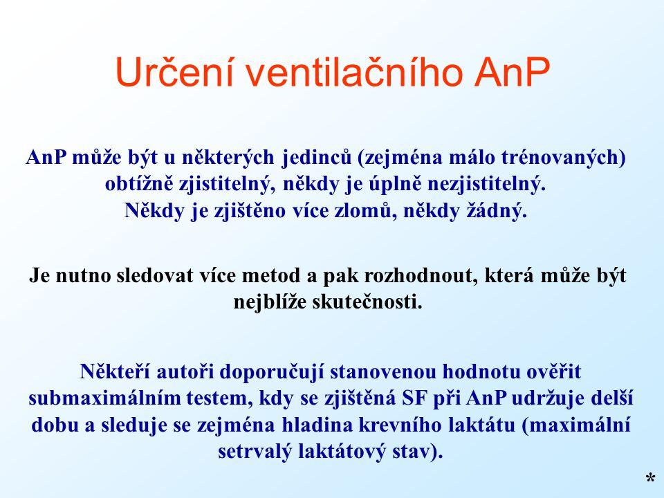 Určení ventilačního AnP * AnP může být u některých jedinců (zejména málo trénovaných) obtížně zjistitelný, někdy je úplně nezjistitelný.