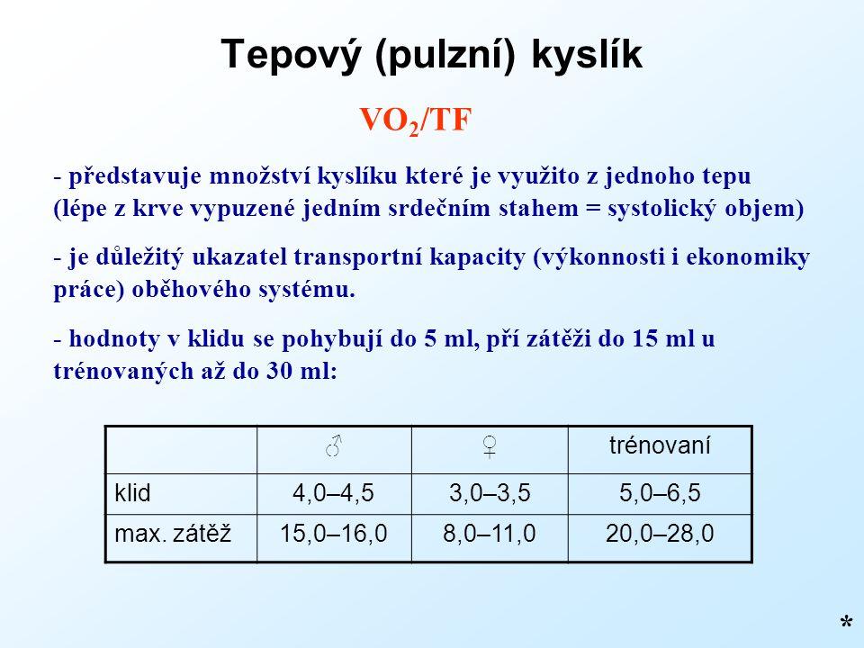 Tepový (pulzní) kyslík * VO 2 /TF - představuje množství kyslíku které je využito z jednoho tepu (lépe z krve vypuzené jedním srdečním stahem = systolický objem) - je důležitý ukazatel transportní kapacity (výkonnosti i ekonomiky práce) oběhového systému.