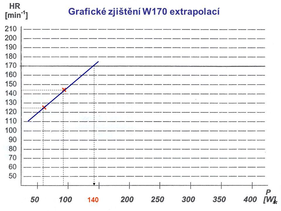 * Grafické zjištění W170 extrapolací × × 140 *