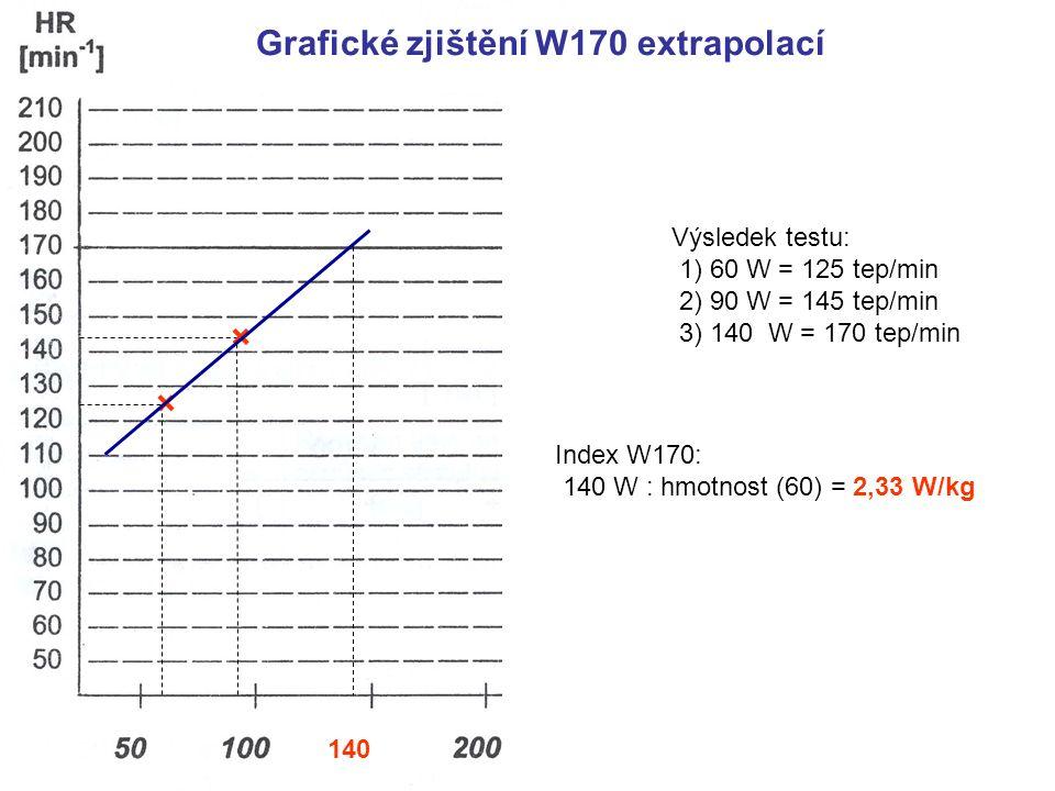 * Grafické zjištění W170 extrapolací × × 140 Výsledek testu: 1) 60 W = 125 tep/min 2) 90 W = 145 tep/min 3) 140 W = 170 tep/min Index W170: 140 W : hmotnost (60) = 2,33 W/kg