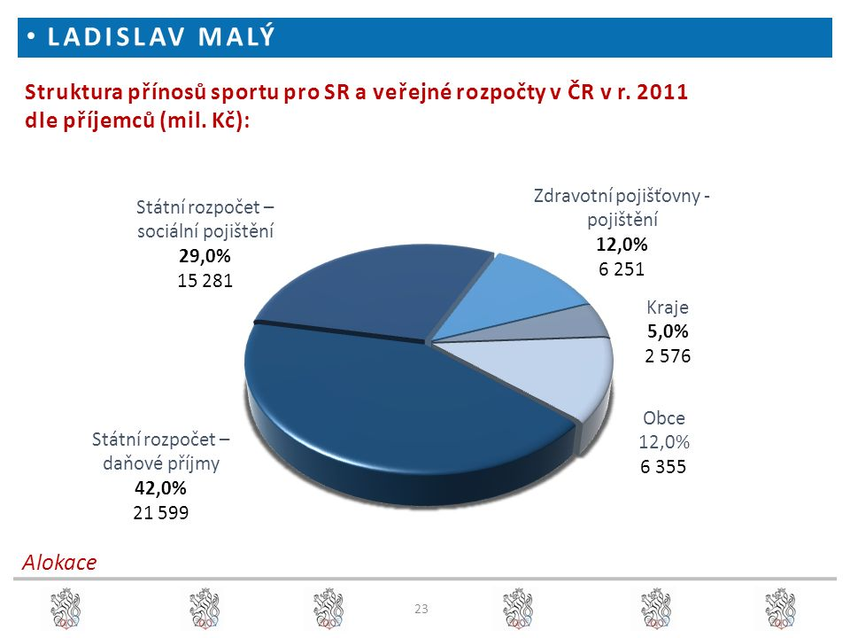 23 Struktura přínosů sportu pro SR a veřejné rozpočty v ČR v r. 2011 dle příjemců (mil. Kč): Alokace LADISLAV MALÝ
