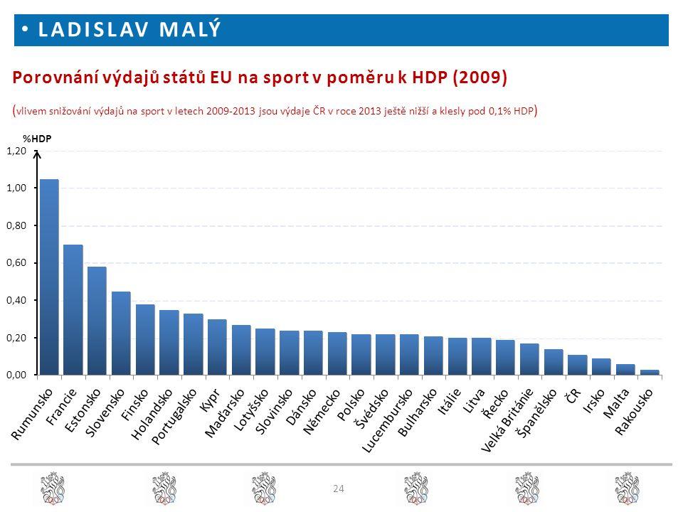 24 Porovnání výdajů států EU na sport v poměru k HDP (2009) %HDP ( vlivem snižování výdajů na sport v letech 2009-2013 jsou výdaje ČR v roce 2013 ještě nižší a klesly pod 0,1% HDP ) LADISLAV MALÝ