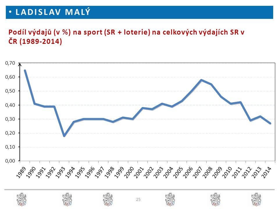 25 Podíl výdajů (v %) na sport (SR + loterie) na celkových výdajích SR v ČR (1989-2014) LADISLAV MALÝ