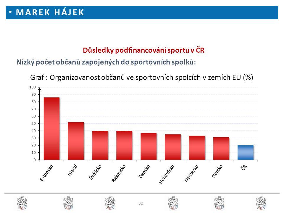 30 Důsledky podfinancování sportu v ČR Nízký počet občanů zapojených do sportovních spolků: Graf : Organizovanost občanů ve sportovních spolcích v zemích EU (%) MAREK HÁJEK