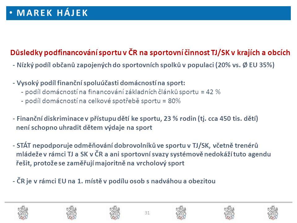 31 Důsledky podfinancování sportu v ČR na sportovní činnost TJ/SK v krajích a obcích - Nízký podíl občanů zapojených do sportovních spolků v populaci (20% vs.