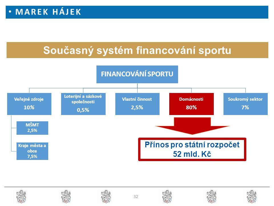 Současný systém financování sportu FINANCOVÁNÍ SPORTU Veřejné zdroje 10% MŠMT 2,5% Kraje města a obce 7,5% Loterijní a sázkové společnosti 0,5% Vlastní činnost 2,5% Domácnosti 80% Soukromý sektor 7% Přínos pro státní rozpočet 52 mld.
