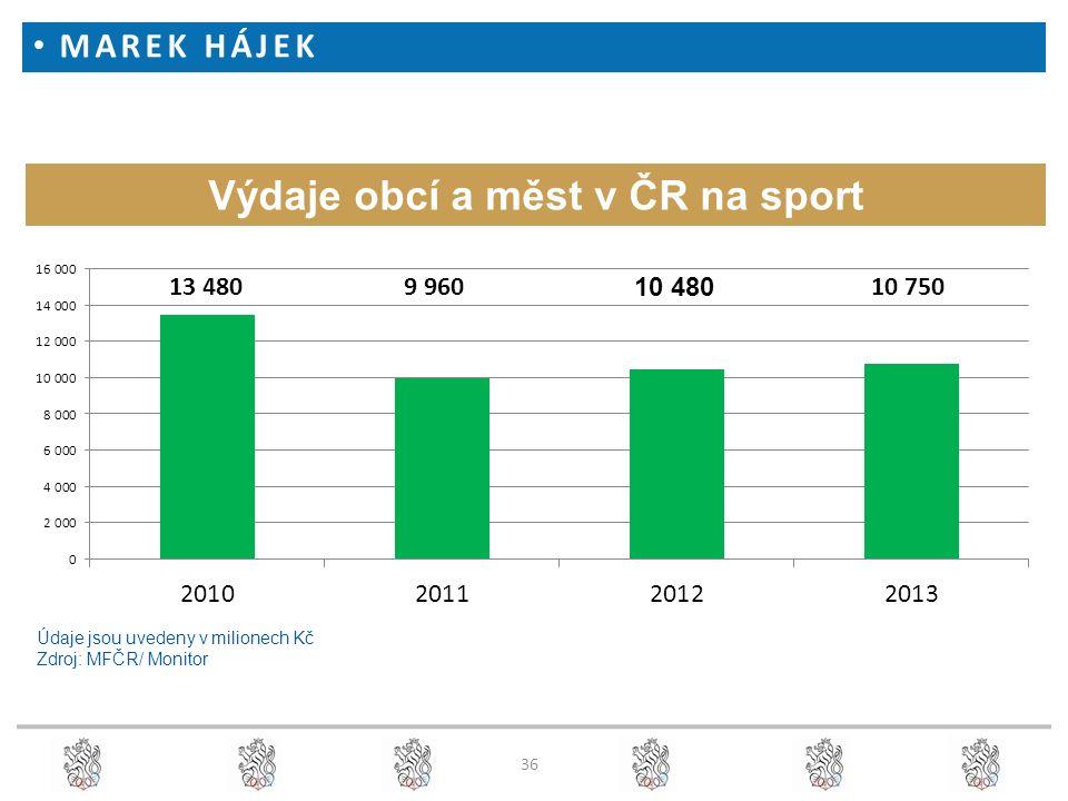 Výdaje obcí a měst v ČR na sport Údaje jsou uvedeny v milionech Kč Zdroj: MFČR/ Monitor 36 MAREK HÁJEK