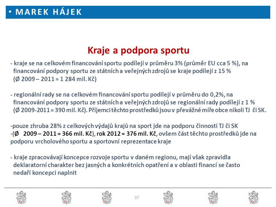37 Kraje a podpora sportu - kraje se na celkovém financování sportu podílejí v průměru 3% (průměr EU cca 5 %), na financování podpory sportu ze státních a veřejných zdrojů se kraje podílejí z 15 % (Ø 2009 – 2011 = 1 284 mil.