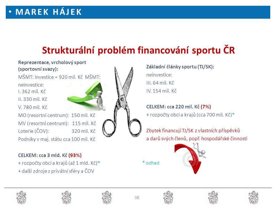 38 Strukturální problém financování sportu ČR Reprezentace, vrcholový sport (sportovní svazy): MŠMT: investice = 920 mil. Kč MŠMT: neinvestice: I. 362
