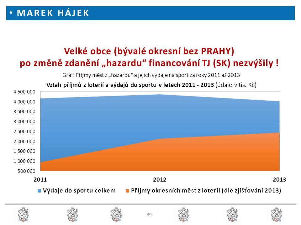 """39 Velké obce (bývalé okresní bez PRAHY) po změně zdanění """"hazardu"""" financování TJ (SK) nezvýšily ! Graf: Příjmy měst z """"hazardu"""" a jejich výdaje na s"""