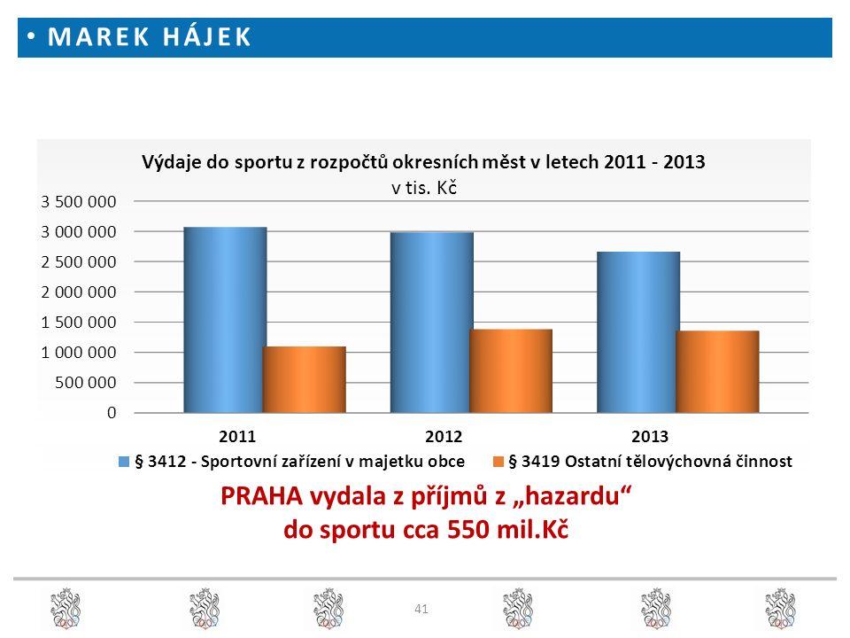 """41 PRAHA vydala z příjmů z """"hazardu do sportu cca 550 mil.Kč MAREK HÁJEK"""