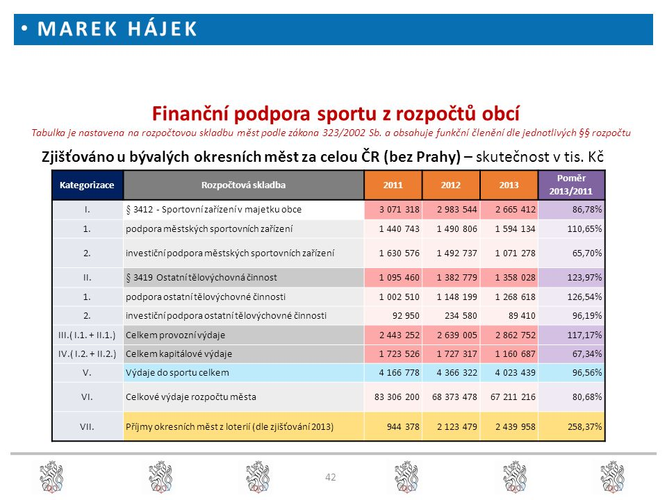 42 Finanční podpora sportu z rozpočtů obcí Tabulka je nastavena na rozpočtovou skladbu měst podle zákona 323/2002 Sb. a obsahuje funkční členění dle j