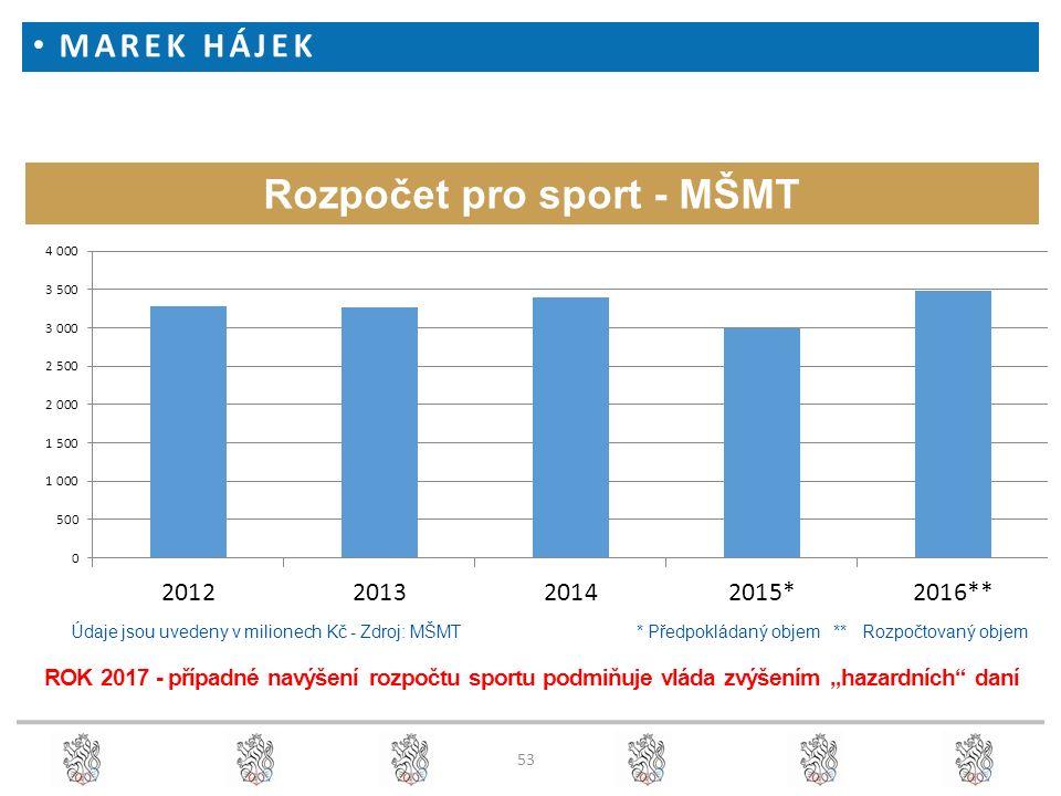Rozpočet pro sport - MŠMT Údaje jsou uvedeny v milionech Kč - Zdroj: MŠMT * Předpokládaný objem ** Rozpočtovaný objem ROK 2017 - případné navýšení roz