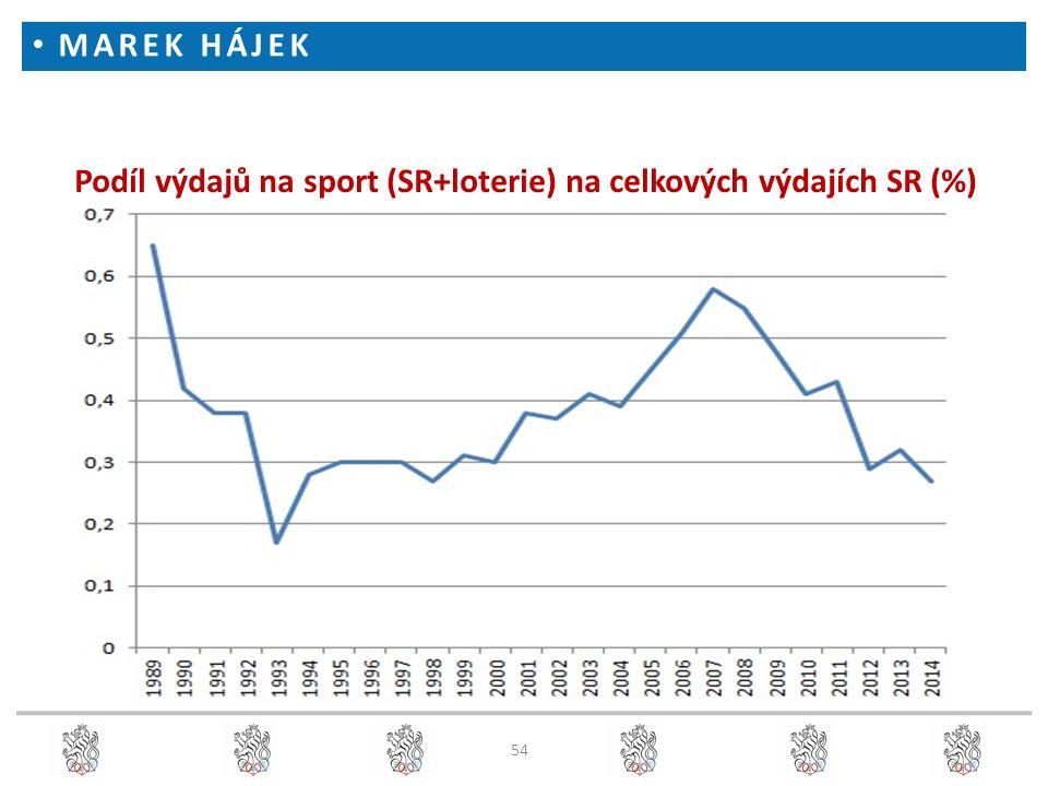 54 Podíl výdajů na sport (SR+loterie) na celkových výdajích SR (%) MAREK HÁJEK