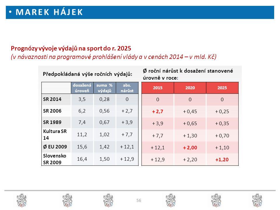 56 Prognózy vývoje výdajů na sport do r. 2025 (v návaznosti na programové prohlášení vlády a v cenách 2014 – v mld. Kč) Předpokládaná výše ročních výd