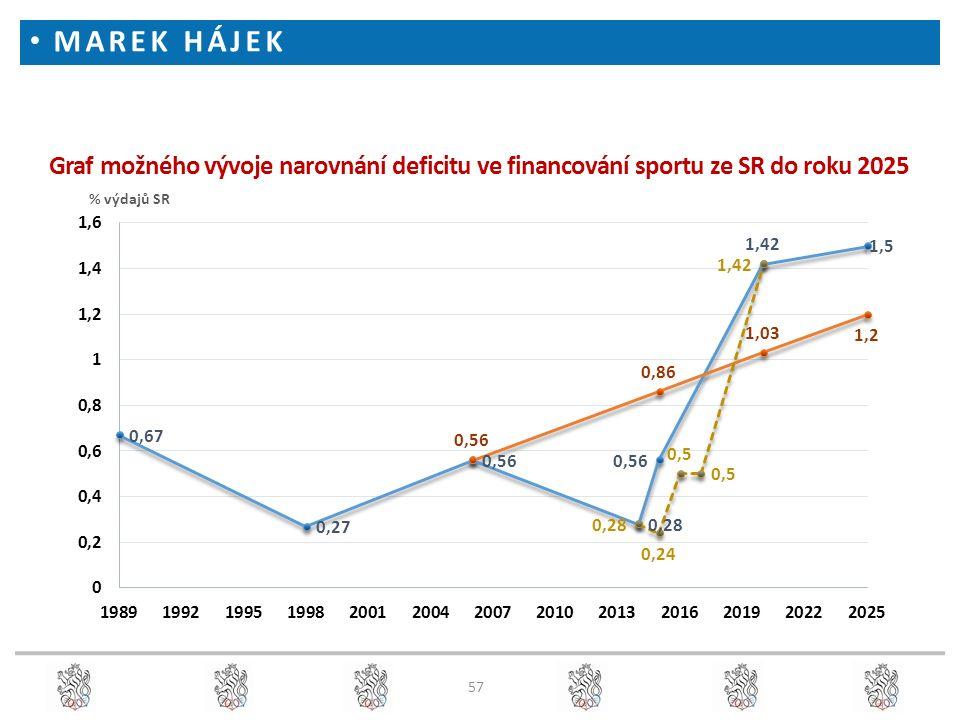 57 Graf možného vývoje narovnání deficitu ve financování sportu ze SR do roku 2025 MAREK HÁJEK