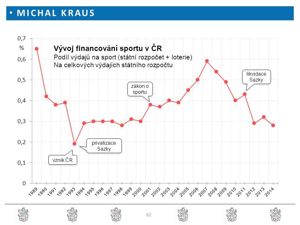 MICHAL KRAUS expert pro oblast organizace a financování sportu % Vývoj financování sportu v ČR Podíl výdajů na sport (státní rozpočet + loterie) Na ce