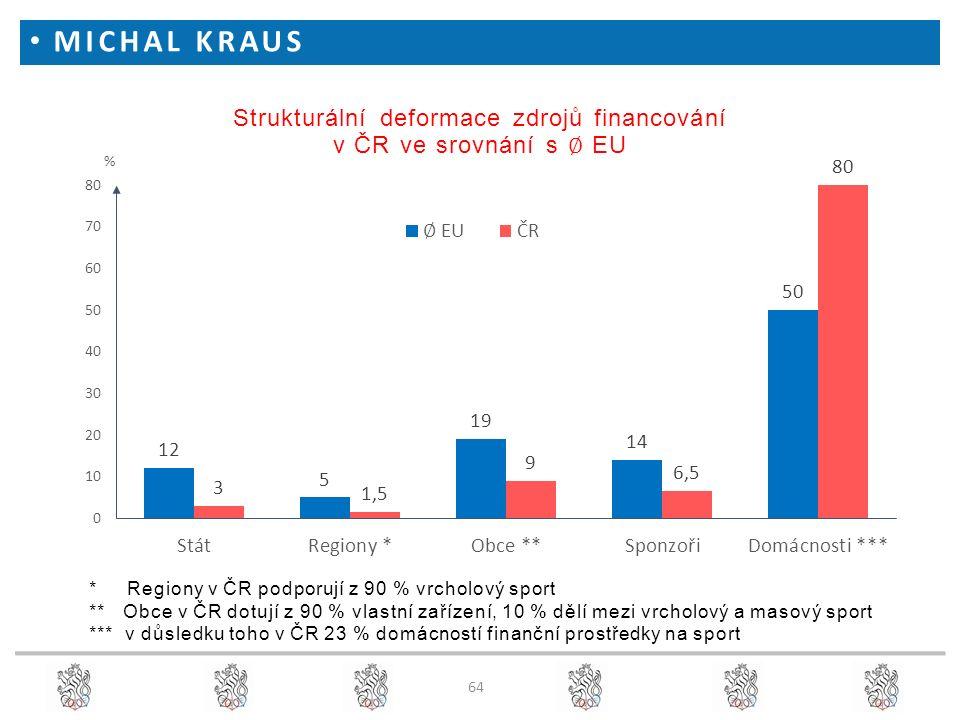 MICHAL KRAUS * Regiony v ČR podporují z 90 % vrcholový sport ** Obce v ČR dotují z 90 % vlastní zařízení, 10 % dělí mezi vrcholový a masový sport *** v důsledku toho v ČR 23 % domácností finanční prostředky na sport 64
