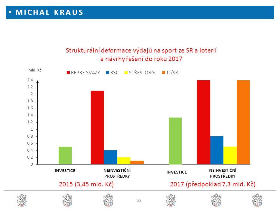 MICHAL KRAUS 65 2015 (3,45 mld. Kč) 2017 (předpoklad 7,3 mld. Kč)