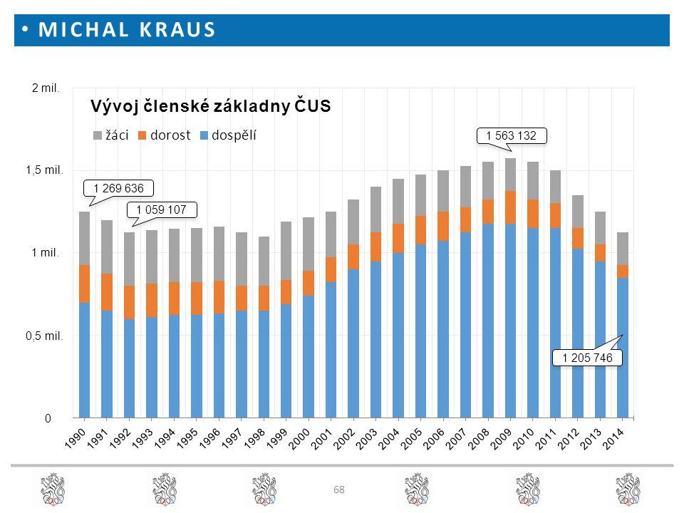 MICHAL KRAUS 0 Vývoj členské základny ČUS 0,5 mil. 1 mil. 1,5 mil. 2 mil. 1 269 636 1 059 107 1 563 132 1 205 746 68
