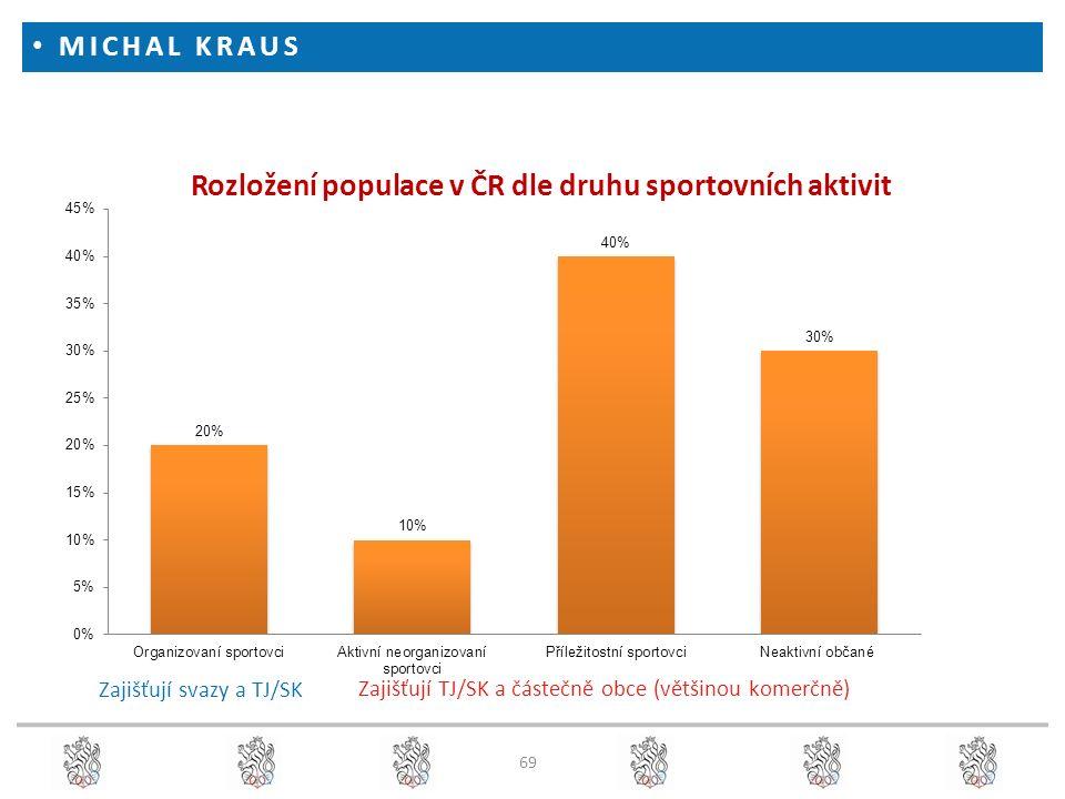MICHAL KRAUS 69 Rozložení populace v ČR dle druhu sportovních aktivit