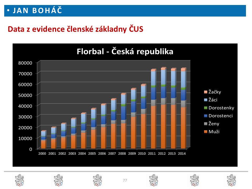 JAN BOHÁČ Data z evidence členské základny ČUS 77