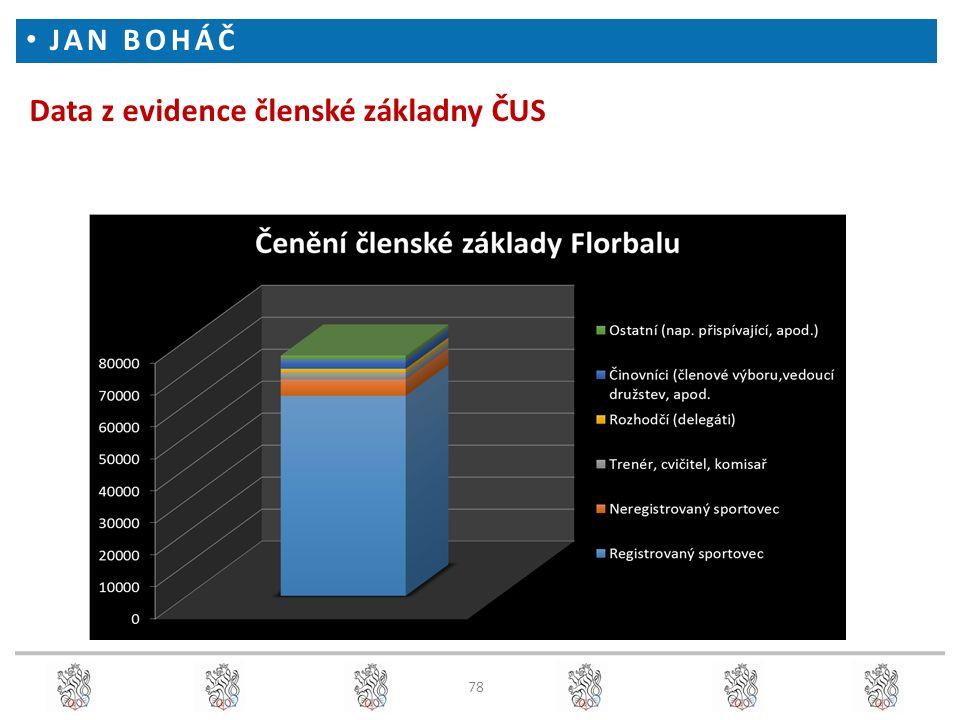 Data z evidence členské základny ČUS JAN BOHÁČ 78