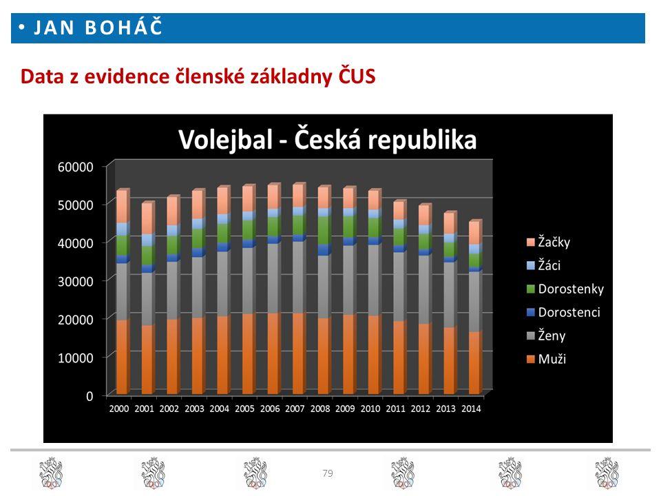 Data z evidence členské základny ČUS JAN BOHÁČ 79