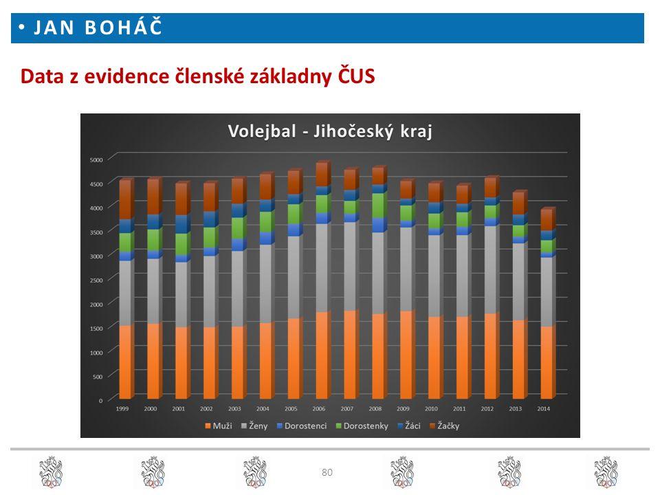Data z evidence členské základny ČUS JAN BOHÁČ 80